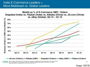 India leads Mobile Commerce World