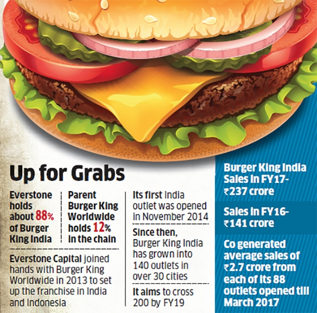 burger-king Ever stone puts on the block a piece of Burger King India