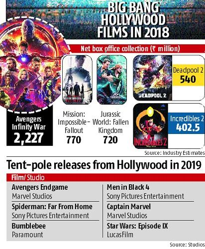 hollywood movie box office collection 2019